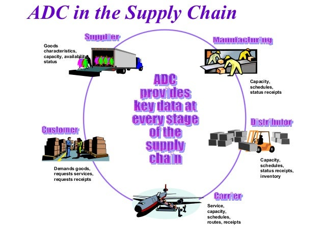 supply chain management and logistics network Our logistics consulting & management services give you the confidence that each of the outsourced elements will be handled by true specialists network flow and supply chain process analysis ethical and sustainable supply chain management purchase-to-pay activities.