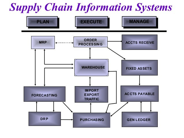 production and supply chain management information system