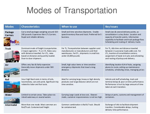 five modes of transportation The mode of transportation is an important consideration when planning the  shipment process besides the costs, the urgency of the shipment, the value of  the.