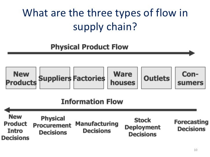 what are the supply chain dynamics addressing specifically the evolution of the video supply chain a A supply chain is a collection of suppliers required to create one specific product for a company what supply chain managers look for when managing supplier relationships one of the most once any issues with connectivity are addressed, a ranking system is required to consider a variety.