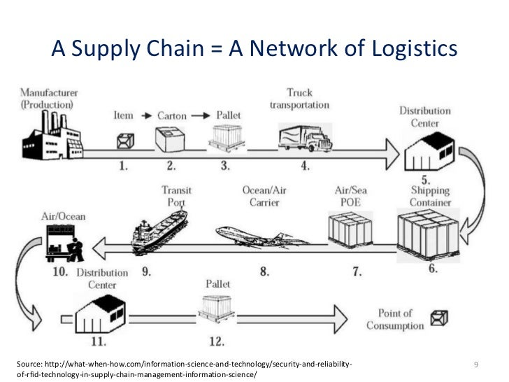 logistics information system Information systems in business logistics for undisturbed flow of logistic activities and operations logistics information system is a result.