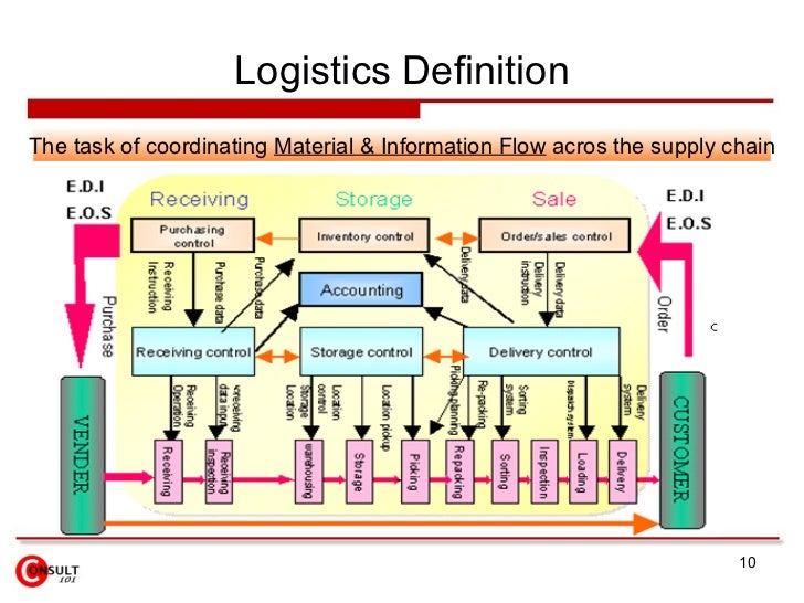 explain the logistics strategy development and planning process