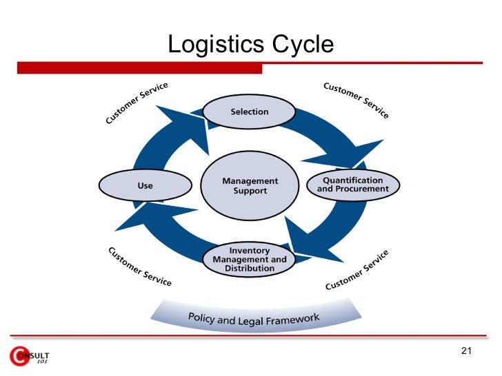 types of logistics