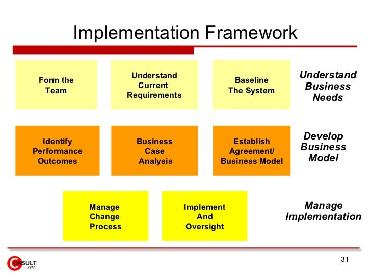 case analysis of the implementation