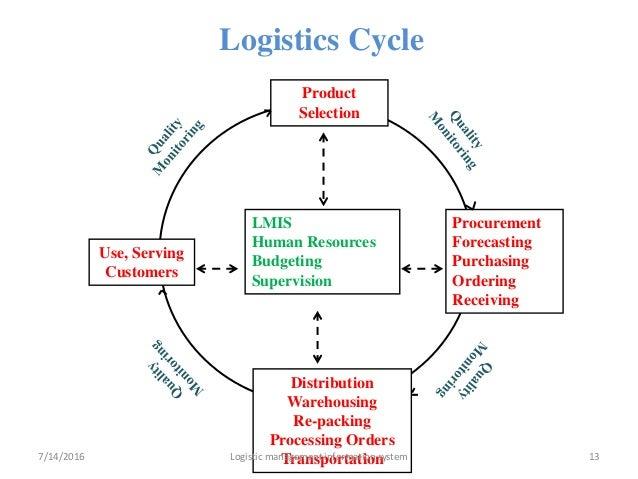 Logistics Management Information System Lmis