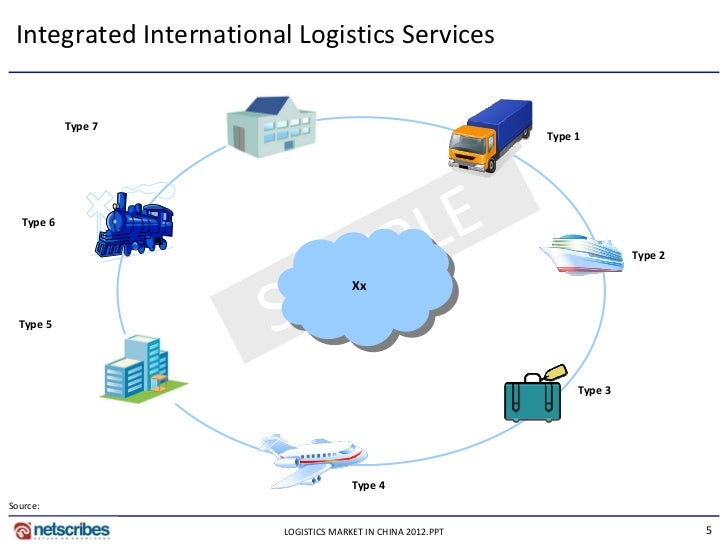 """logistics market in china Market — the logistics and transportation industry in china is best characterized as immature, owing to its high degree of fragmentation and intense competition in 2012, the executive director of global logistic properties (glp) was quoted as saying, """"there are literally nine million trucking companies in china, six million of which own ."""