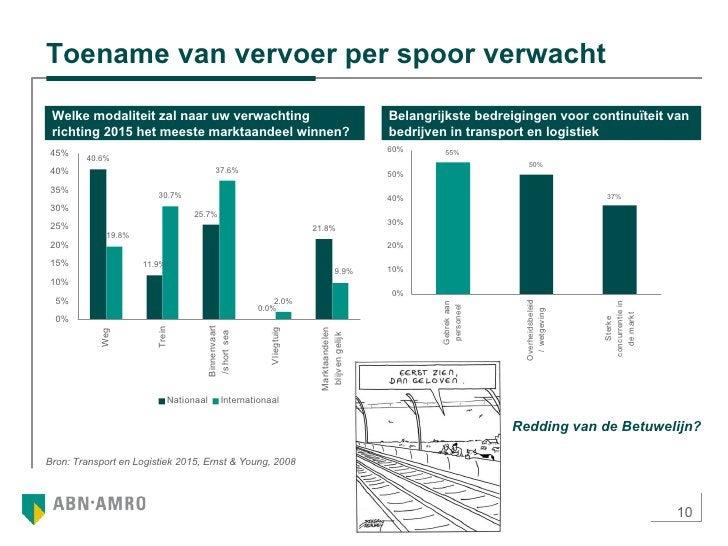 Toename van vervoer per spoor verwacht Welke modaliteit zal naar uw verwachting richting 2015 het meeste marktaandeel winn...