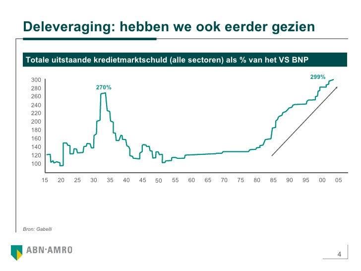 Deleveraging: hebben we ook eerder gezien Totale uitstaande kredietmarktschuld (alle sectoren) als % van het VS BNP Bron: ...