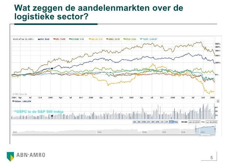Wat zeggen de aandelenmarkten over de logistieke sector?  ^GSPC is de S&P 500 index