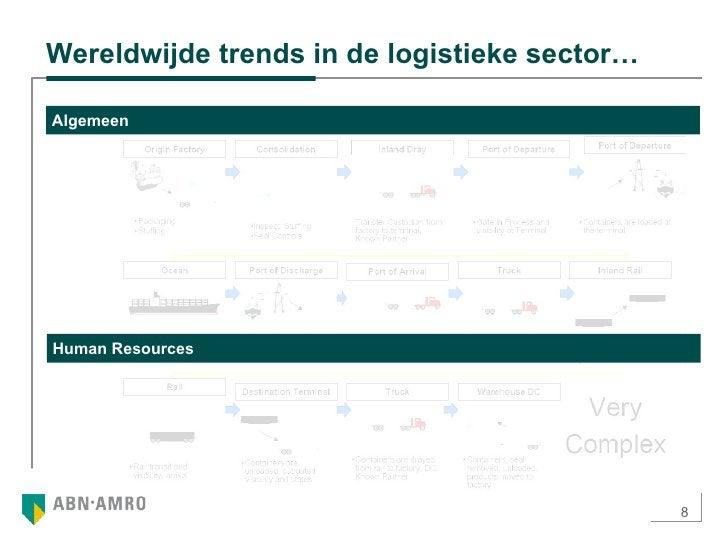 Wereldwijde trends in de logistieke sector… Algemeen Human Resources