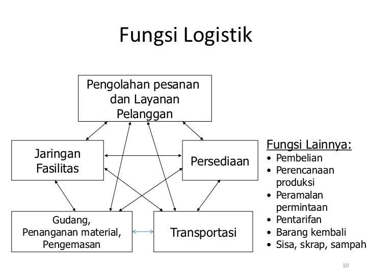 Fungsi Logistik              Pengolahan pesanan                  dan Layanan                   Pelanggan                  ...