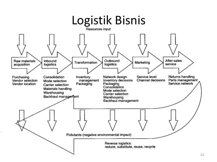 Logistik Bisnis                  12
