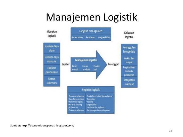 Manajemen LogistikSumber: http://ekonomitransportasi.blogspot.com/                                                   13