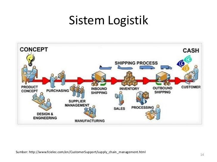 Sistem LogistikSumber: http://www.fcielec.com/en/CustomerSupport/supply_chain_management.html                             ...