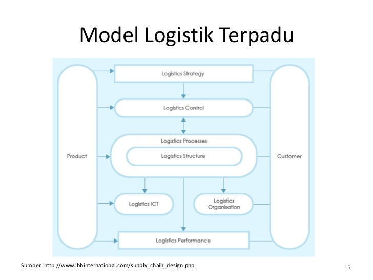 Model Logistik TerpaduSumber: http://www.lbbinternational.com/supply_chain_design.php   15