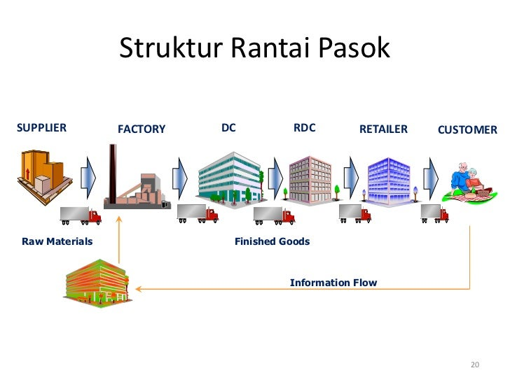 Struktur Rantai PasokSUPPLIER        FACTORY   DC         RDC         RETAILER   CUSTOMERRaw Materials              Finish...