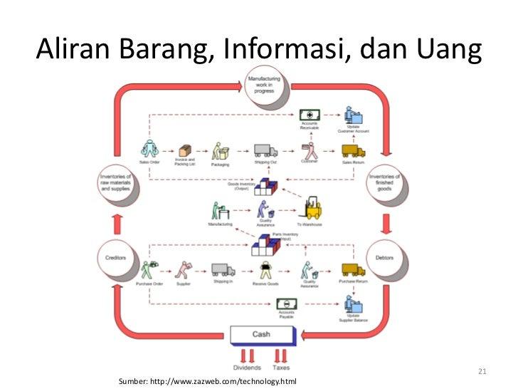 Aliran Barang, Informasi, dan Uang                                                      21      Sumber: http://www.zazweb....