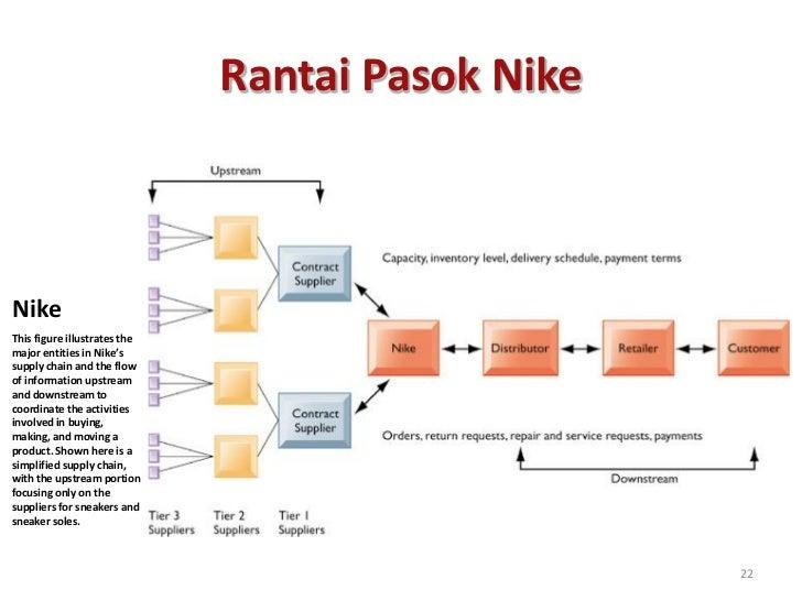 Rantai Pasok NikeNikeThis figure illustrates themajor entities in Nike'ssupply chain and the flowof information upstreaman...