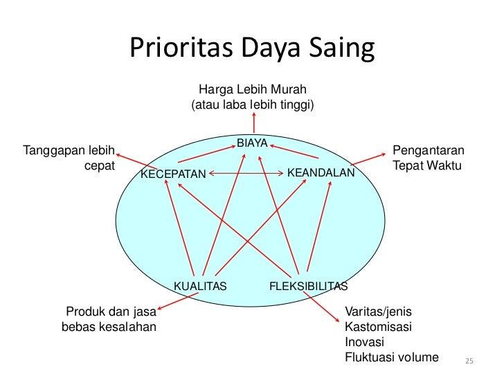 Prioritas Daya Saing                             Harga Lebih Murah                           (atau laba lebih tinggi)     ...