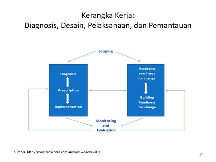Kerangka Kerja:      Diagnosis, Desain, Pelaksanaan, dan PemantauanSumber: http://www.proveritas.com.au/how-we-add-value  ...