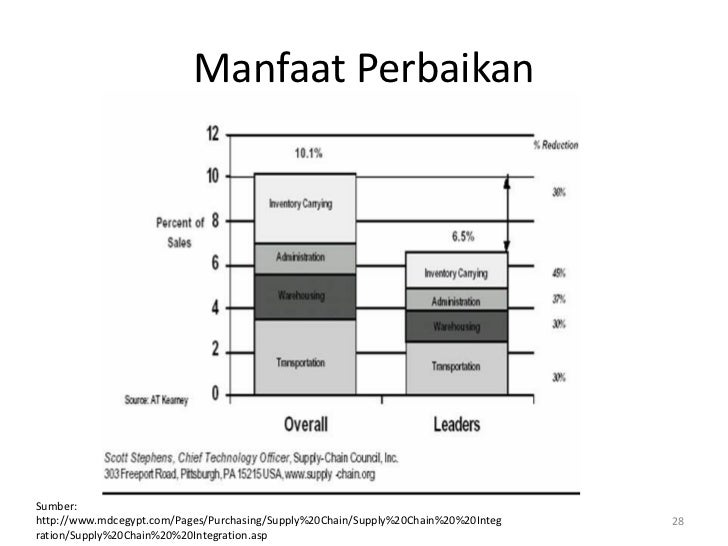 Manfaat PerbaikanSumber:http://www.mdcegypt.com/Pages/Purchasing/Supply%20Chain/Supply%20Chain%20%20Integ   28ration/Suppl...