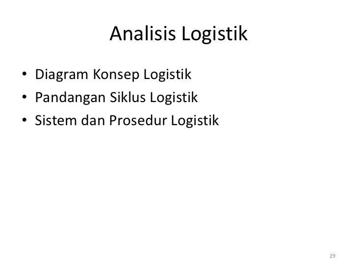 Analisis Logistik• Diagram Konsep Logistik• Pandangan Siklus Logistik• Sistem dan Prosedur Logistik                       ...