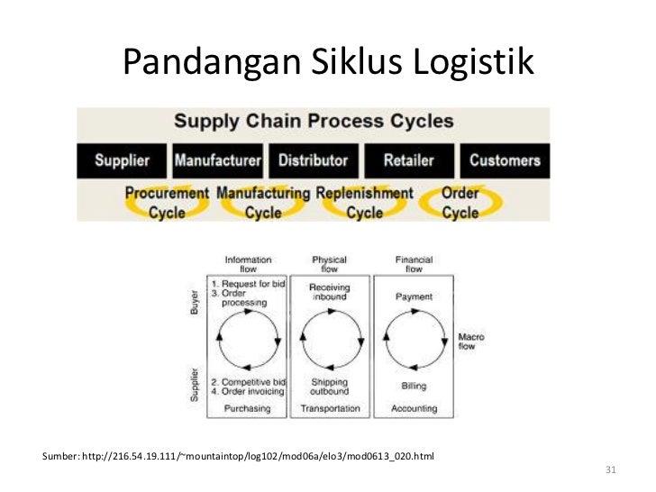 Pandangan Siklus LogistikSumber: http://216.54.19.111/~mountaintop/log102/mod06a/elo3/mod0613_020.html                    ...