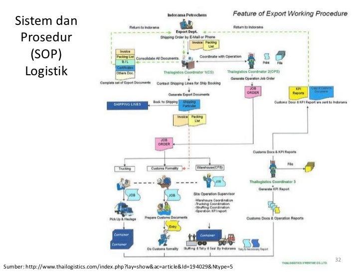 Sistem dan     Prosedur       (SOP)      Logistik                                                                         ...