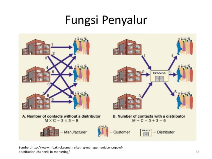 Fungsi PenyalurSumber: http://www.mbaknol.com/marketing-management/concept-of-distribution-channels-in-marketing/         ...