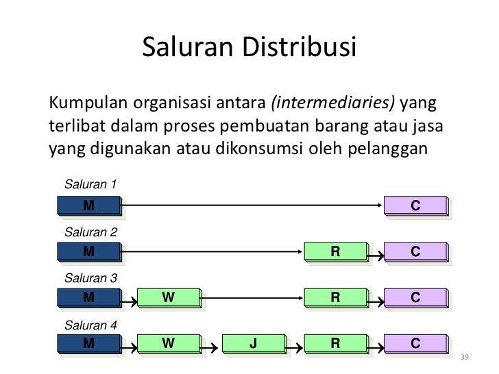 Saluran DistribusiKumpulan organisasi antara (intermediaries) yangterlibat dalam proses pembuatan barang atau jasayang dig...