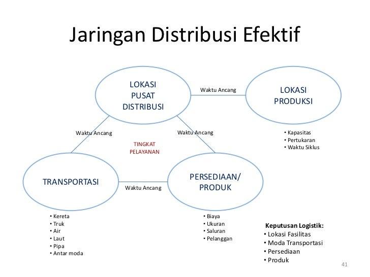 Jaringan Distribusi Efektif                           LOKASI              Waktu Ancang       LOKASI                       ...