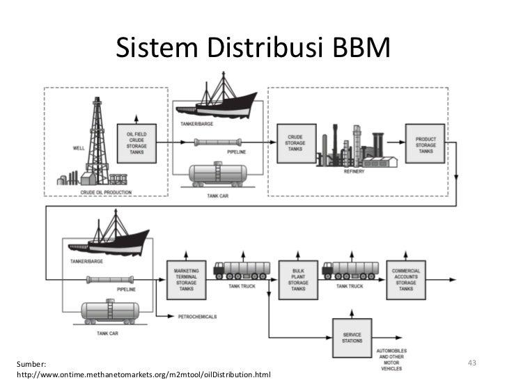Sistem Distribusi BBMSumber:                                                               43http://www.ontime.methanetoma...
