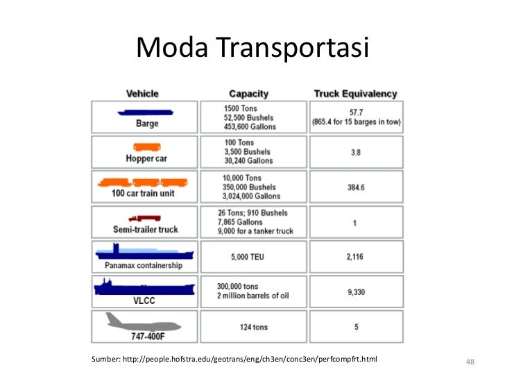 Moda TransportasiSumber: http://people.hofstra.edu/geotrans/eng/ch3en/conc3en/perfcompfrt.html   48