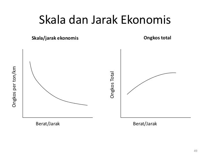 Skala dan Jarak Ekonomis                    Skala/jarak ekonomis                      Ongkos totalOngkos per ton/km       ...