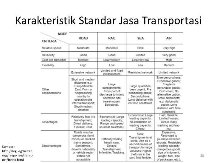 Karakteristik Standar Jasa TransportasiSumber:http://log.logcluster.org/response/transp                            50ort/i...