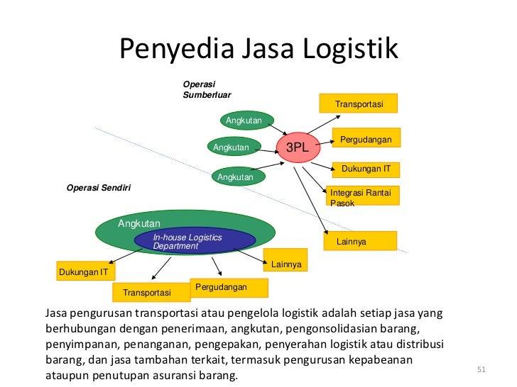 Penyedia Jasa Logistik                               Operasi                               Sumberluar                     ...