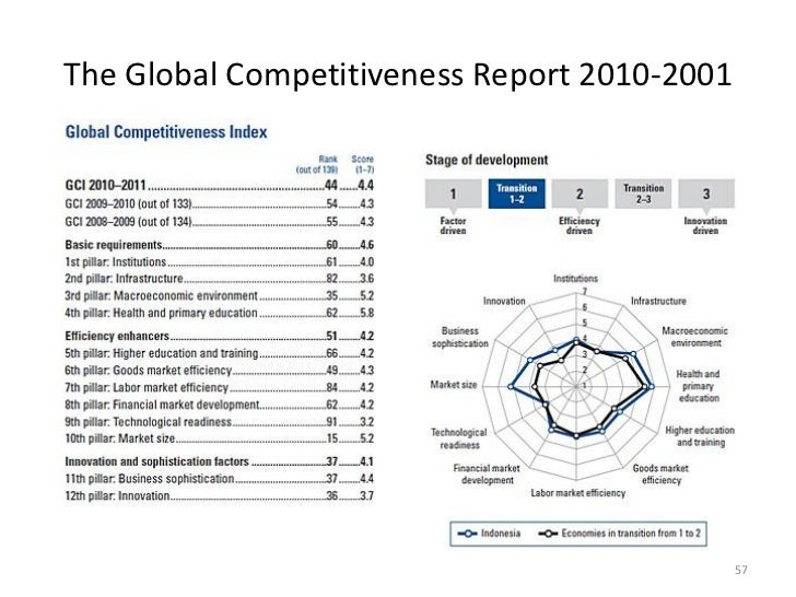 The Global Competitiveness Report 2010-2001                                              57