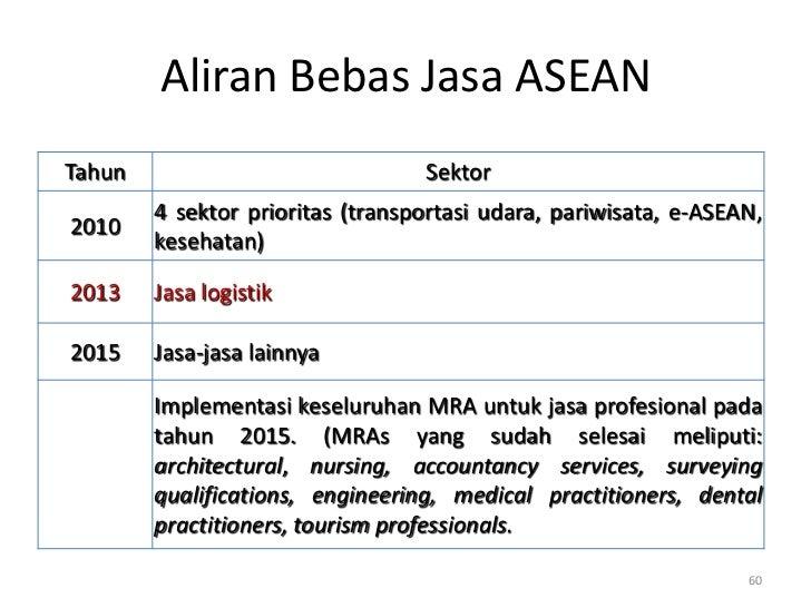 Aliran Bebas Jasa ASEANTahun                             Sektor        4 sektor prioritas (transportasi udara, pariwisata,...