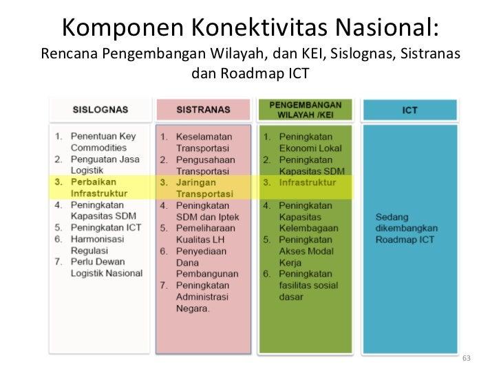 Komponen Konektivitas Nasional:Rencana Pengembangan Wilayah, dan KEI, Sislognas, Sistranas                  dan Roadmap IC...