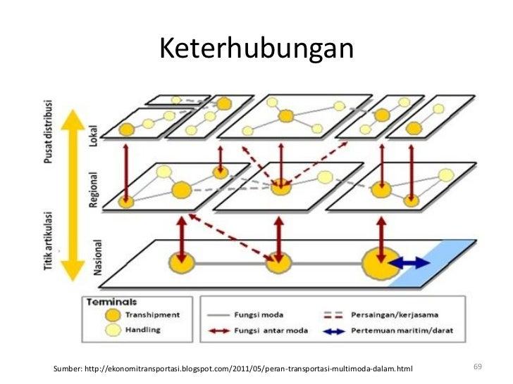 KeterhubunganSumber: http://ekonomitransportasi.blogspot.com/2011/05/peran-transportasi-multimoda-dalam.html   69