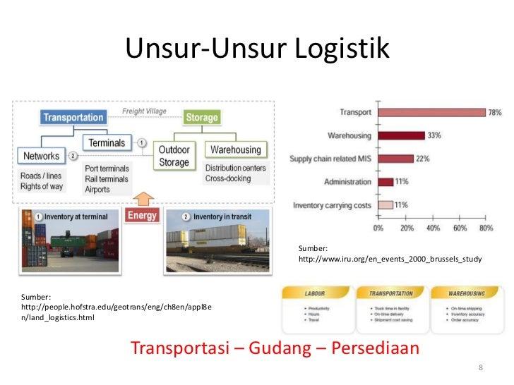 Unsur-Unsur Logistik                                                      Sumber:                                         ...