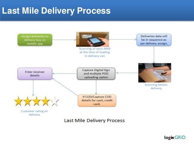 erp for ecommerce logistics