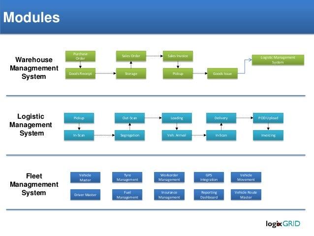 Logix grid warehouse management system