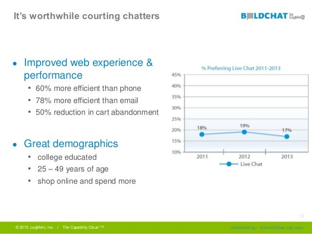 It's worthwhile courting chatters ● Improved web experience & performance • 60% more efficient than phone • 78% more effic...
