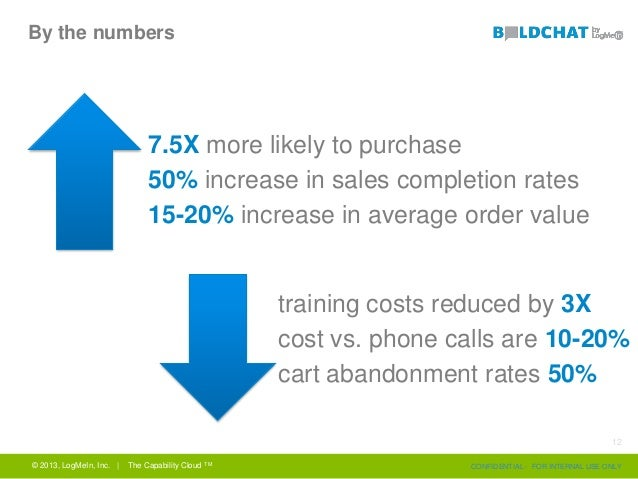 By the numbers 7.5X more likely to purchase 50% increase in sales completion rates 15-20% increase in average order value ...