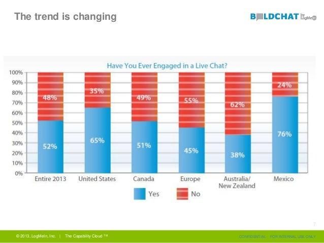 The trend is changing © 2013, LogMeIn, Inc. | The Capability Cloud TM CONFIDENTIAL - FOR INTERNAL USE ONLY 7