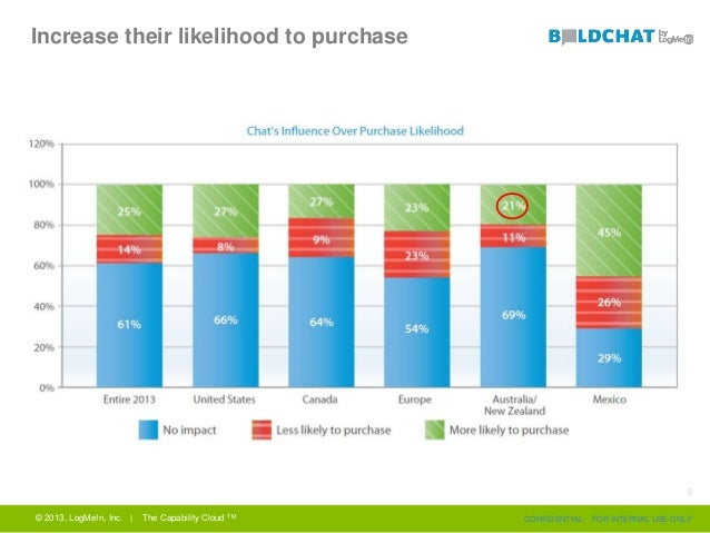 Increase their likelihood to purchase © 2013, LogMeIn, Inc. | The Capability Cloud TM CONFIDENTIAL - FOR INTERNAL USE ONLY...