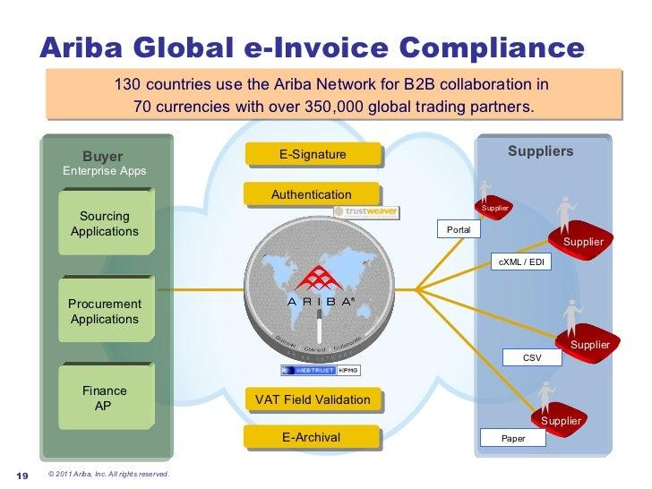 global e invoicing