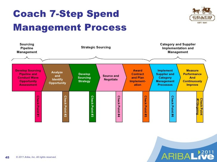 7 steps to measure supplier performance Measuring performance and benchmarking project management 2 project management performance measures 7 control system for process improvement, 7 input the final work but rather as a first step toward development of a viable methodology to suit the needs and.