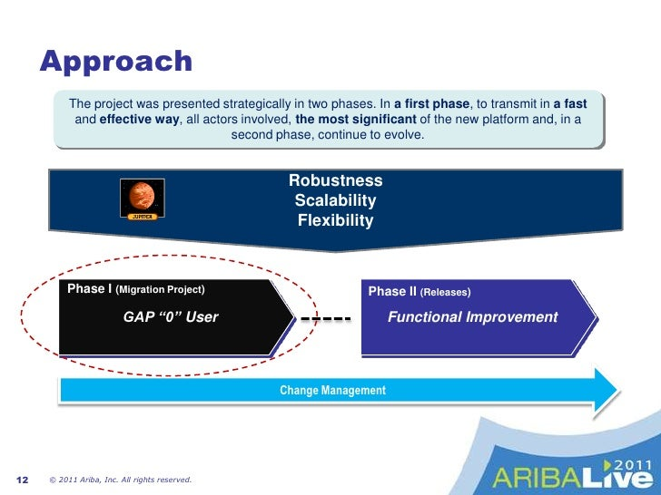 Aquanima in World Performance Aligned with Global Savings<br />14% in savings<br />7<br />© 2011 Ariba, Inc. All rights re...